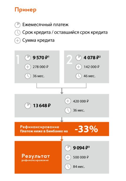 Бинбанк рефинансирование кредитов других банков