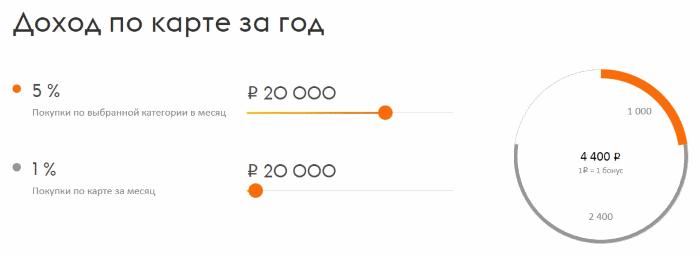 расчет дохода на онлайн-калькуляторе